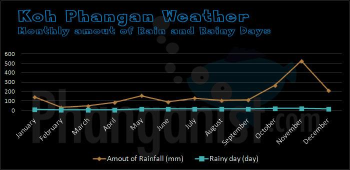 rainy days koh phangan thailand.jpg